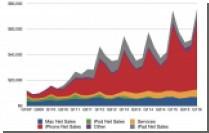 Apple бьет рекорды: 74,8 млн iPhone за 3 месяца