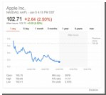 Акции Apple рухнули после новости о сокращении производства iPhone 6s