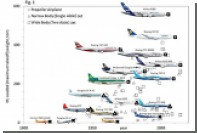 Самолеты стали подвластны законам эволюции