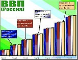 В 2007 году ВВП России вырос на 8,1%