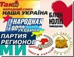 ЦИК подсчитал 75% голосов на Украине: лидирует Янукович