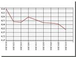 Официальный курс евро упал ниже 42 рублей