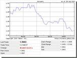 Греция опустила курс евро до полугодового минимума