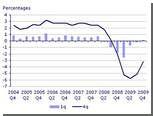 Великобритания вышла из самой долгой рецессии за историю страны