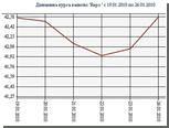 Центробанк повысил курс евро на полрубля