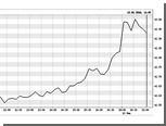 Курс евро на ММВБ достиг 43 рублей