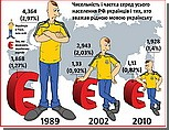 В России украинцев вынуждают скрывать свою национальность, - украинский журнал