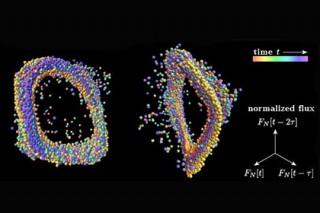 Астрофизики увидели в колебаниях яркости звезд золотое сечение