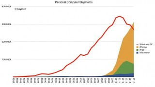 Продажи iOS-устройств впервые превысили продажи Windows-ПК