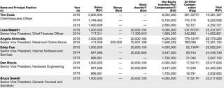 Тим Кук заработал $10,3 млн в 2015 году