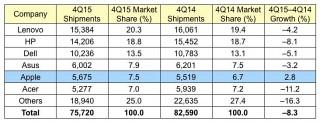 Apple – единственный производитель ПК, которому удалось увеличить продажи в прошлом квартале
