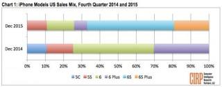 iPhone 6s и iPhone 6s Plus продаются хуже флагманов 2014 года