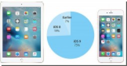 Новое исследование продемонстрировало одно из самых больших преимуществ iOS над Android