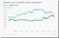 Apple больше не будет самой дорогой компанией в мире