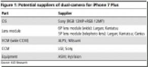 Система из двух камер в iPhone 7 Plus позволит делать снимки в ультравысоком разрешении