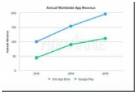 По прибыльности Google Play снова плетется позади App Store