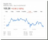 Apple впервые с 2008-го закрыла год падением стоимости акций