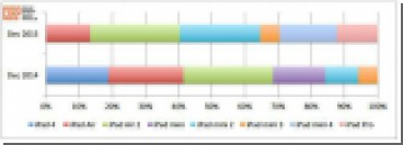 iPad mini стали самыми популярными планшетами Apple, доля iPad Pro достигла 12%