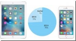 Пользователи 76% совместимых устройств перешли на iOS 9
