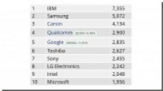 В 2015 году Apple зарегистрировала в 2,5 раза меньше патентов, чем Samsung