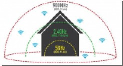 Новый стандарт Wi-Fi 802.11ah «HaLow» вдвое увеличит дальность действия беспроводных сетей