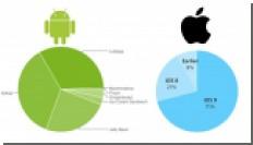 Всего 0,7% Android-устройств обновились до Marshmallow, доля iOS 9 превышает 70%