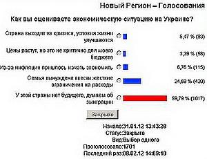 """Читатели """"Нового Региона"""" не верят в будущее Украины / Итоги опроса на сайте агентства"""