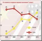 Китай обогнал США и стал крупнейшей торговой державой мира