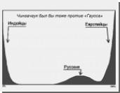 Математики: Кривая Гаусса не доказывает выборных нарушений