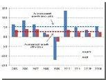 ВТО предсказала замедление темпов роста мировой торговли