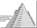 Чиновники предупредили россиян об опасности финансовых пирамид