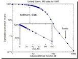 Физик сравнил беднейших американцев с газом