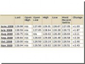 Цены на нефть перешагнули сразу через две отметки