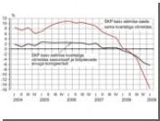Спад в эстонской экономике ускорился до 15 процентов