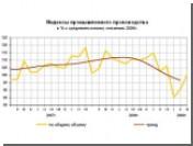 Снижение промпроизводства в России стало рекордным с 1994 года