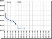 Российские фондовые рынки рухнули на 7 процентов