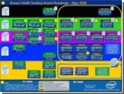 Роадмап Intel по выпуску материнских плат на 2006 год