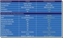 Intel GMA X3000 и GMA 3000: подробности