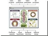 Биологи создали самую сложную виртуальную клетку