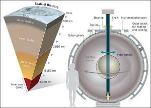 Mohole to Mantle — проект по изучению мантии Земли