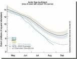 Площадь льдов в Арктике сократилась до исторического минимума