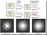 Закручивание лазерных лучей ускорило передачу информации