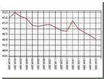Официальный курс евро снизился на 15 копеек