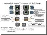 AMD выпустила свою первую серверную платформу