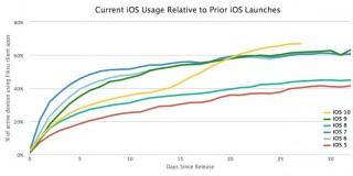 Две трети пользователей iPhone и iPad перешли на iOS 10
