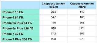 iPhone 7 на 32 ГБ медленнее 256-ГБ модели на 30%