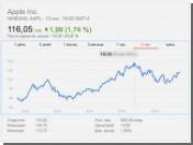 На фоне проблем Samsung, цены на акции Apple достигли годового максимума
