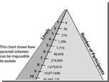 Ущерб россиян от финансовых пирамид сократился в 21 раз