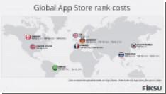 Сколько стоит вывести приложение в топ-25 App Store