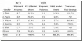 Аналитики: в прошлом квартале Apple продала 3,9 миллионов Apple Watch